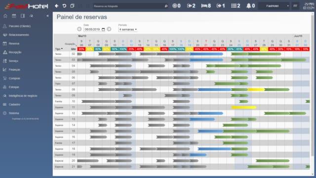 FastHotel Painel de Reservas com indicador de ocupação - Os status das reservas são representados por cores configuráveis no Painel de Reservas FastHotel Sistema de Gestão Hoteleira